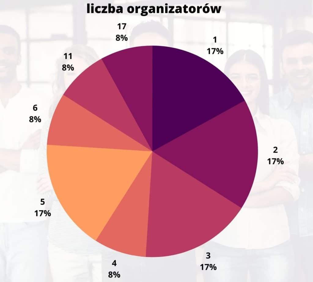 liczba organizatorów meetupów