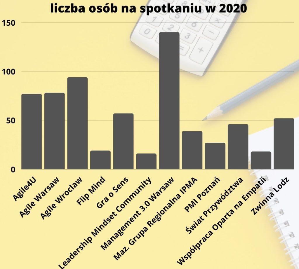 liczba osób na spotkaniach w 2020